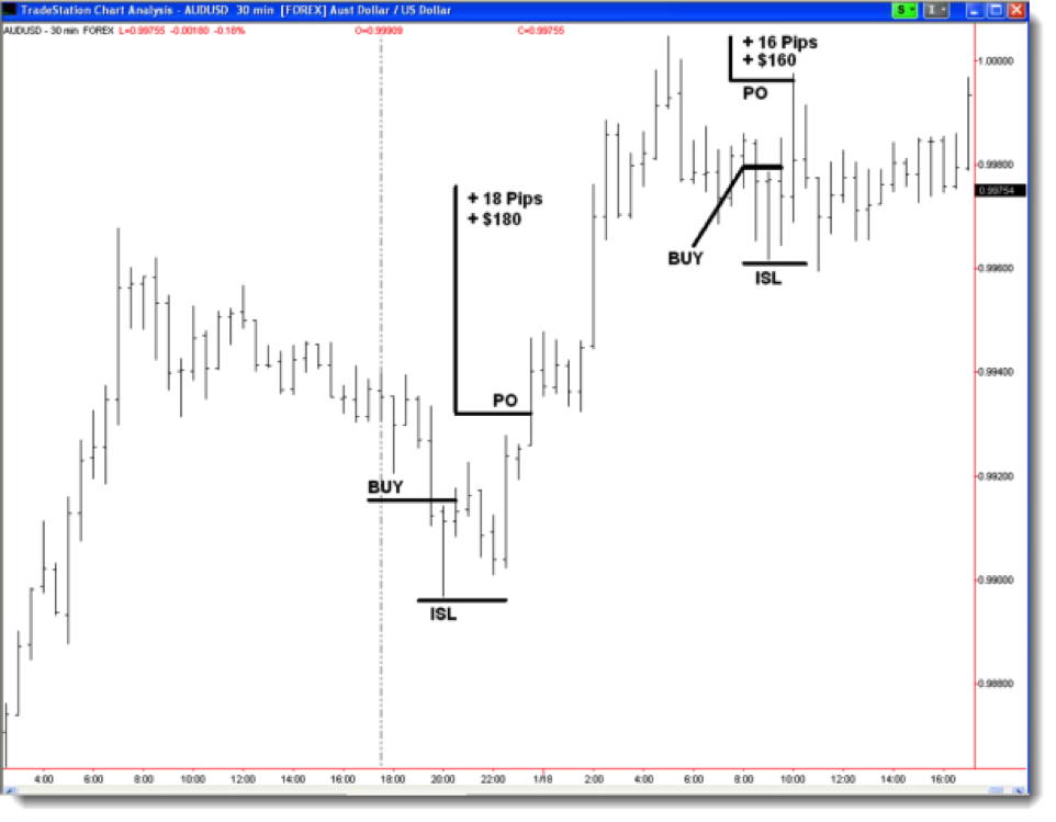 Todd mitchell forex for profits