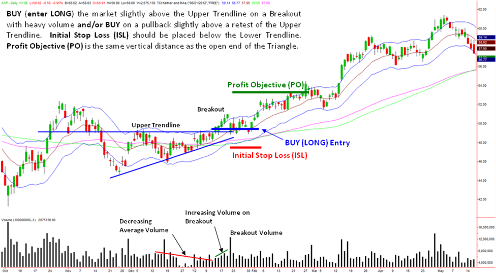 powerful-stock-chart-patterns-2